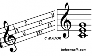 harmony musik chord c major